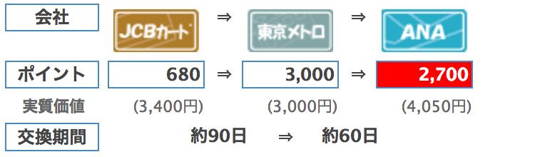 JCB oki Dokiポイントから東京メトロポイントを経由してANAマイルへの移行
