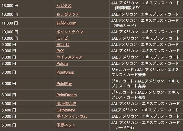 ハピタス経由 JAL アメリカン・エキスプレス・カード