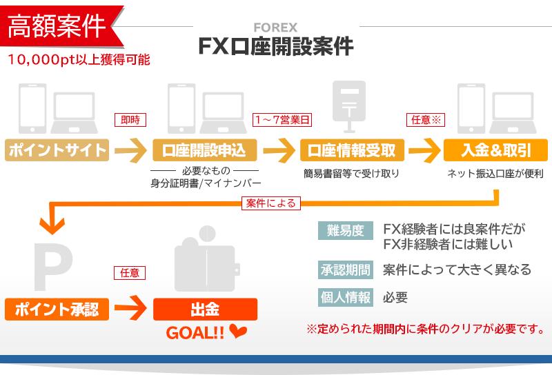 ポイントサイトFX口座案件情報