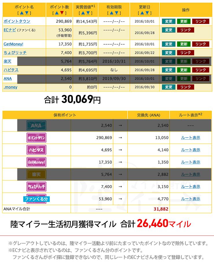 2016年09月の陸マイラー獲得マイル数(初心者1ヶ月目)