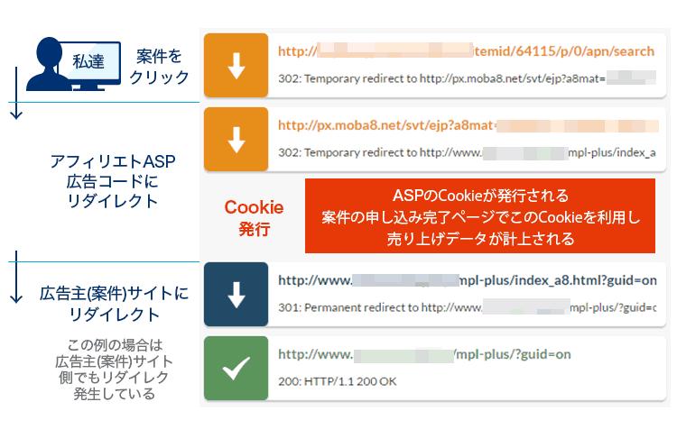 ポイントサイトから案件への参加ボタンを押した後のhttp通信の経路