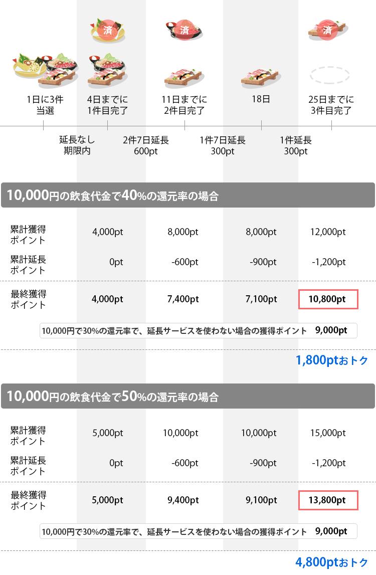 平均10000円の飲食代金で、アンケート期限延長サービスを利用した場合
