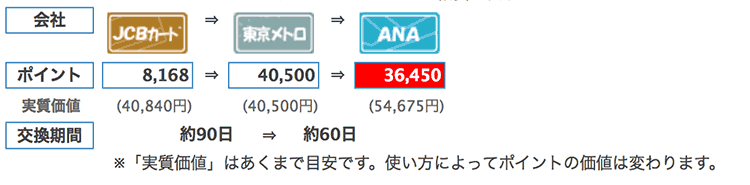 ソラチカ入会キャンペーン36,450マイル