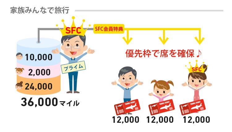 プライム会員がSFC会員だったらSFC会員特典を受けられる