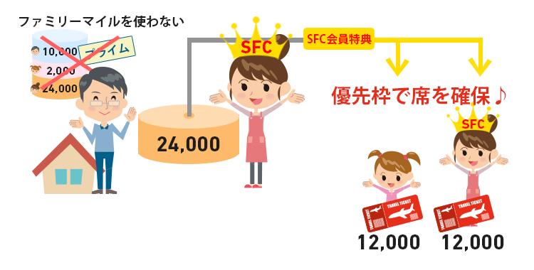 プライム会員がSFC会員で同行できない場合はFSC家族会員が特典利用者登録を利用して発券