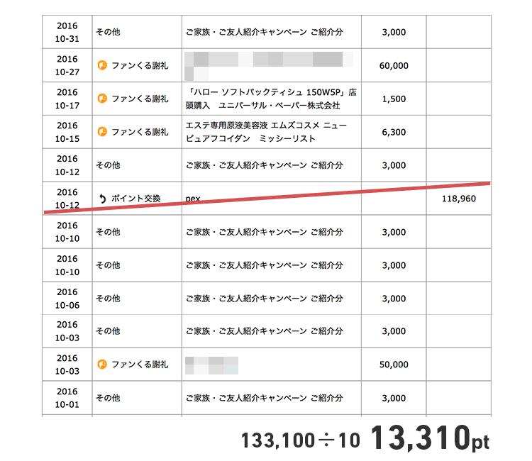 ファンくるでの10月確定獲得ポイント