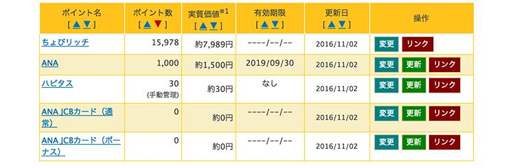 10月の獲得マイル(陸マイラー活動1ヶ月目夫分)