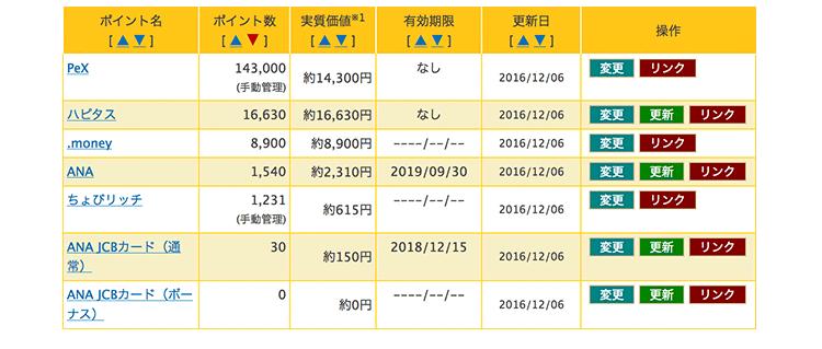10月の獲得マイル(陸マイラー活動2ヶ月目夫分)